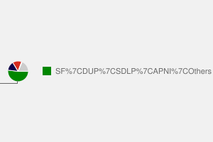 2010 General Election result in Ulster Mid